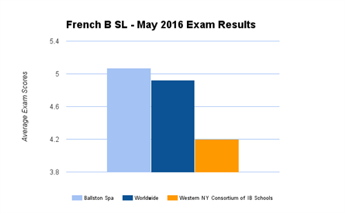 International Baccalaureate (IB) Programme / Group 2