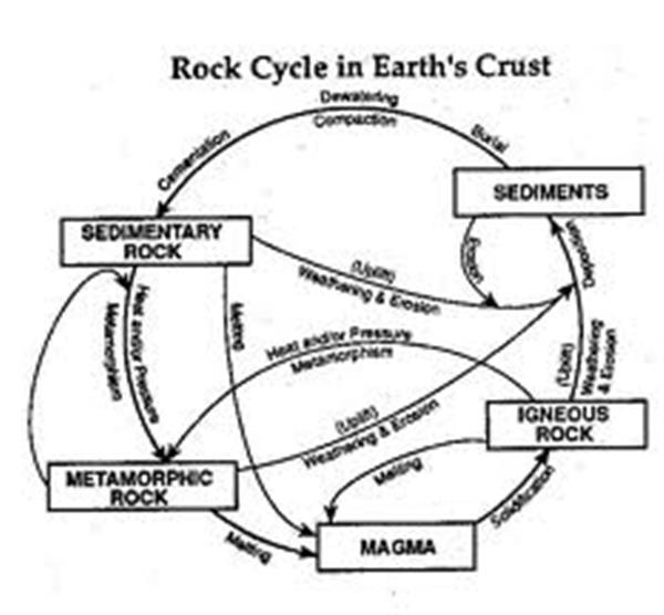 Mrs. Muller's Site / Geology and Earth's History